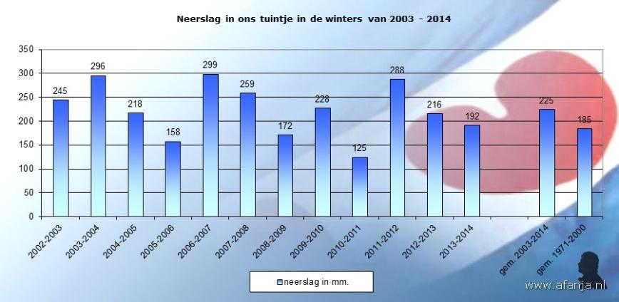 140318-neerslag-winters2003-2014