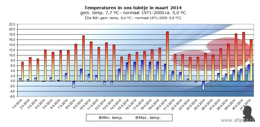 140428-temp-maart