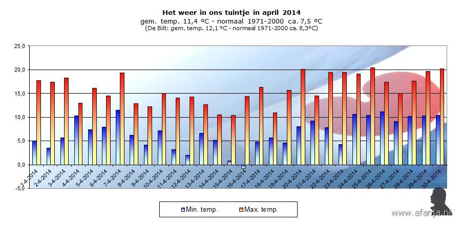 140510-temp-april