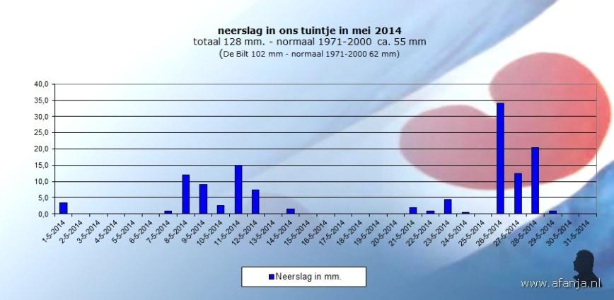 140622-neerslag-mei2014