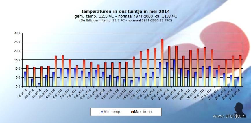 140622-temp-mei2014