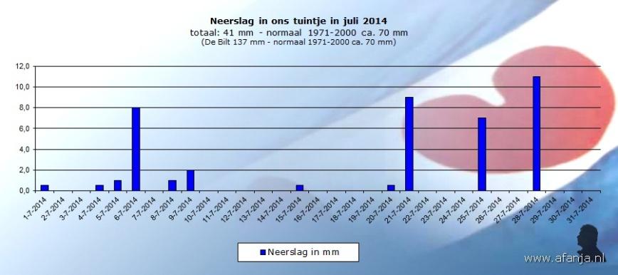 140817-neerslag-juli