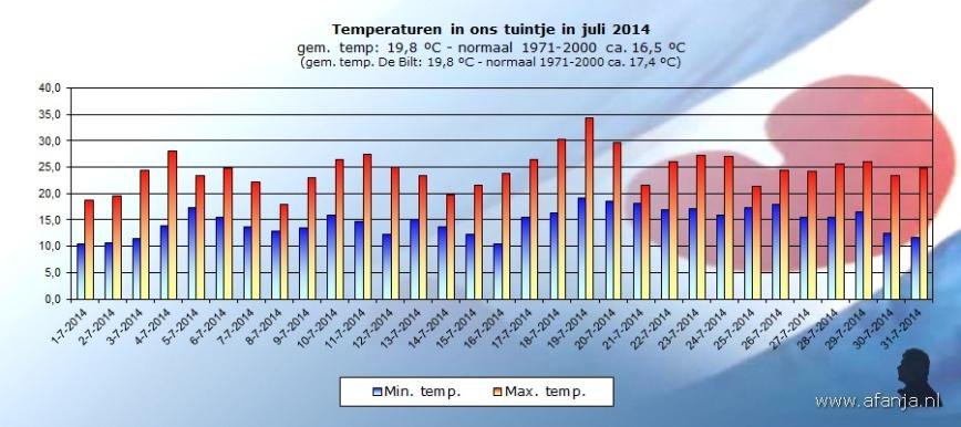 140817-temp-juli
