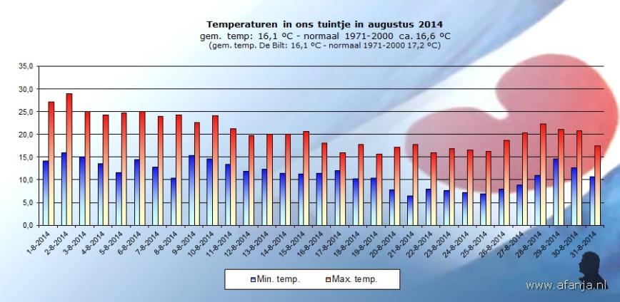 140920-temp-augustus