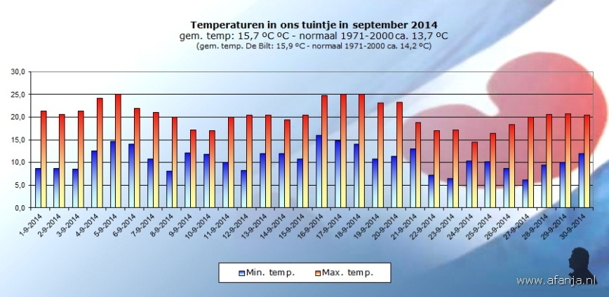 141008-temp-september
