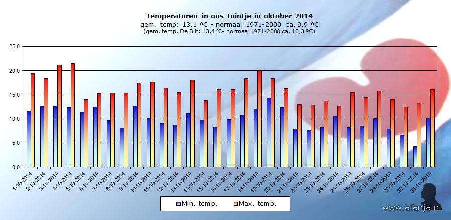 141106-temp-oktober