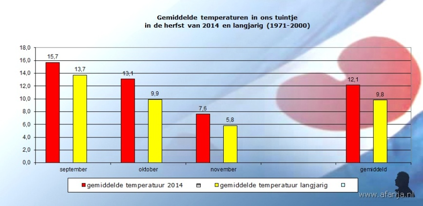 141203-temp-herfst2014