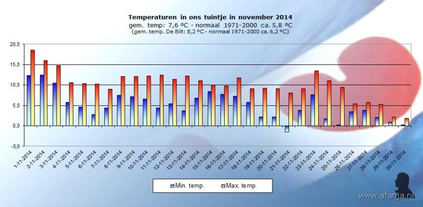 141203-temp-november