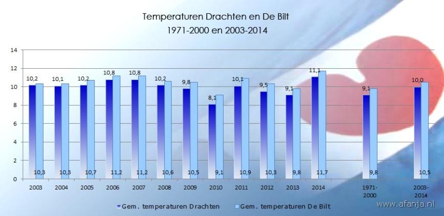 150203-temp-drachten-debilt-2003-2014