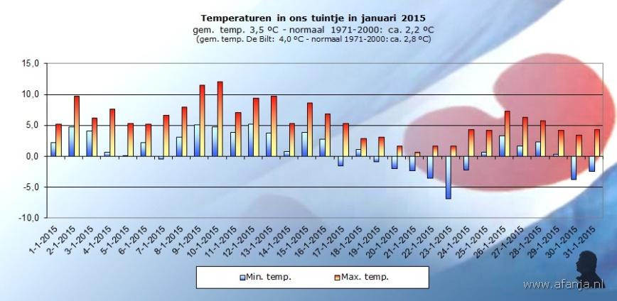 150219-temp-januari