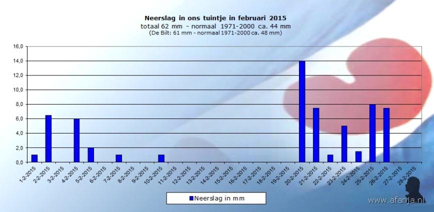 150302-neerslag-februari