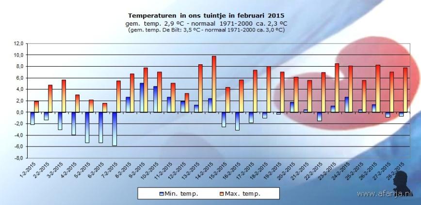 150302-temp-februari