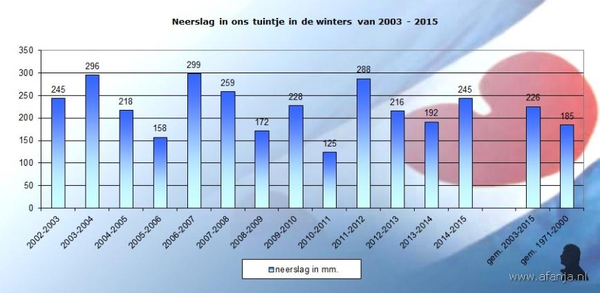 150315-neerslag-winters-2003-2015