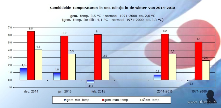 150315-temperaturen-winter-2014-2015