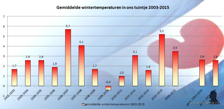 150315-temperaturen-winters-2003-2015