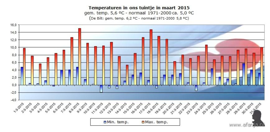 150407-temp-maart