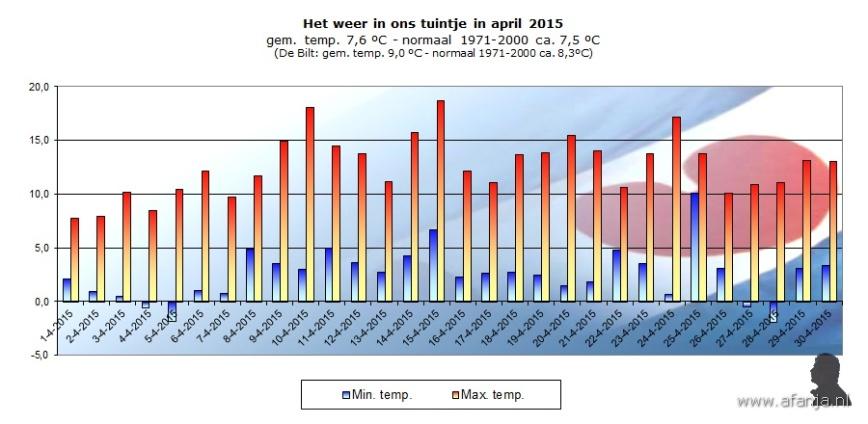 150525-temp-april