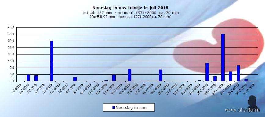 150804-neerslag-juli