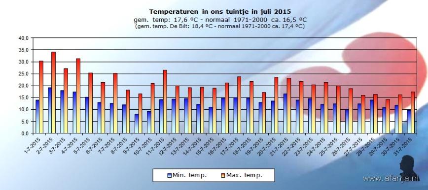 150804-temperaturen-juli