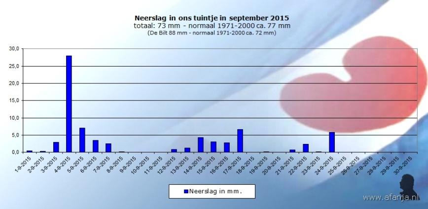 151006-neerslag-september