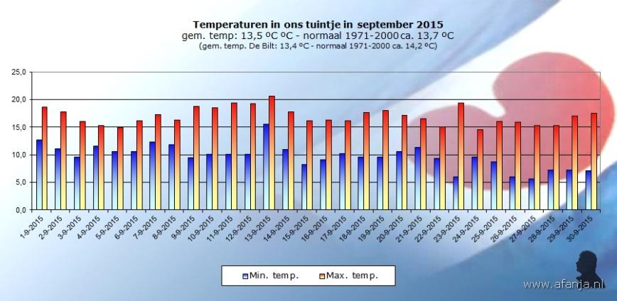 151006-temp-september