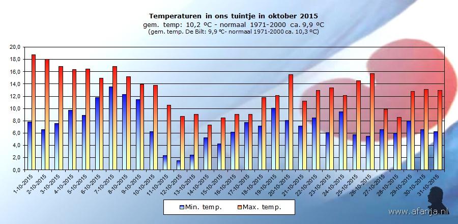 151201-temp-oktober