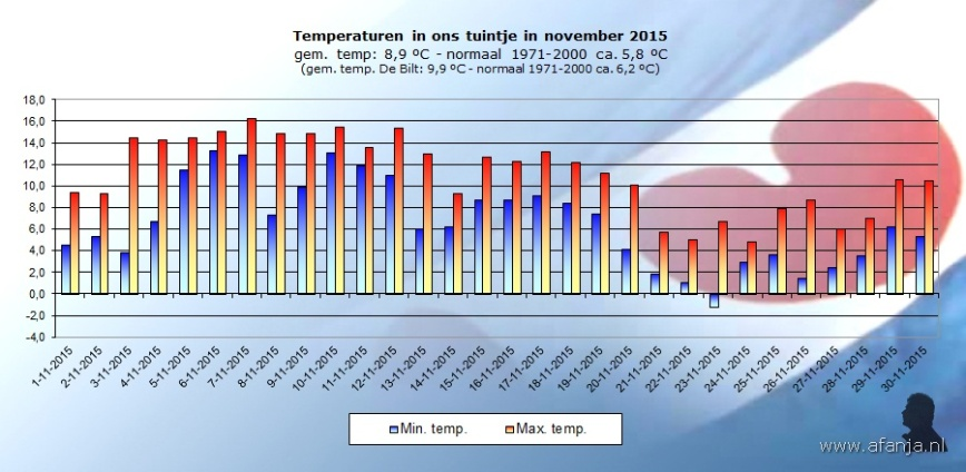 151207-temp-november
