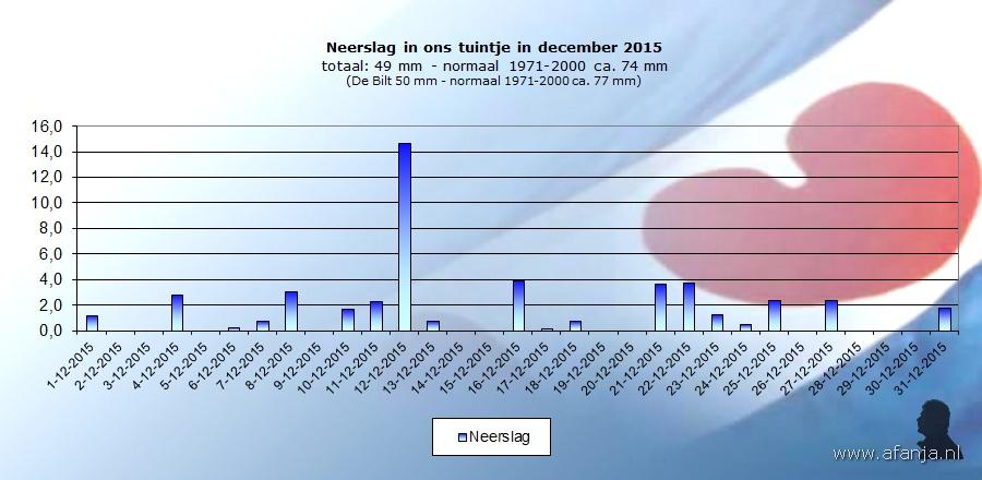 160102-neerslag-december