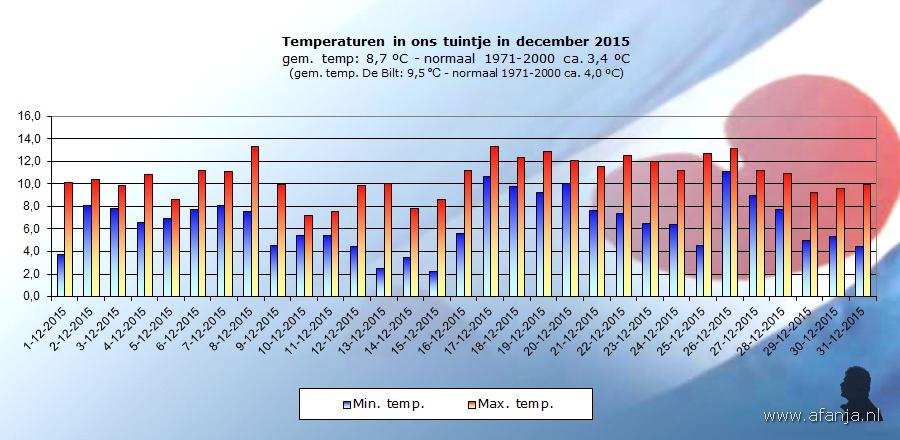 160102-temp-december