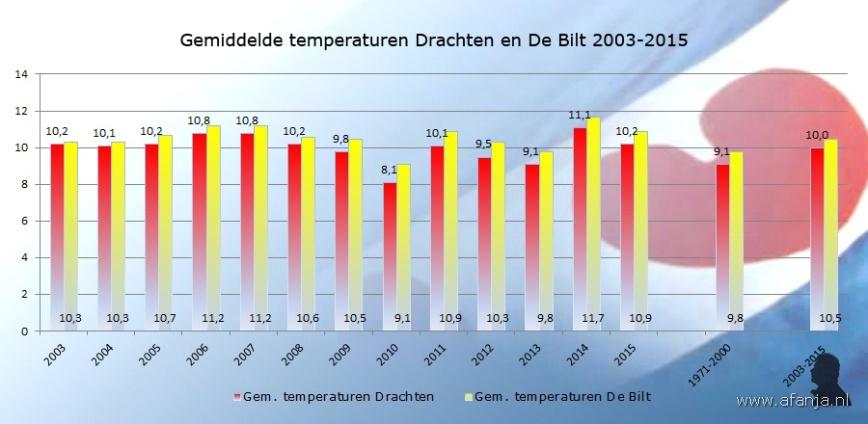 160116-gem-temp-drachten-debilt-2003-2015