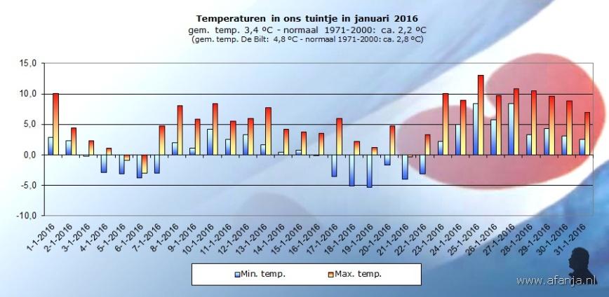 160206-temp-januarix