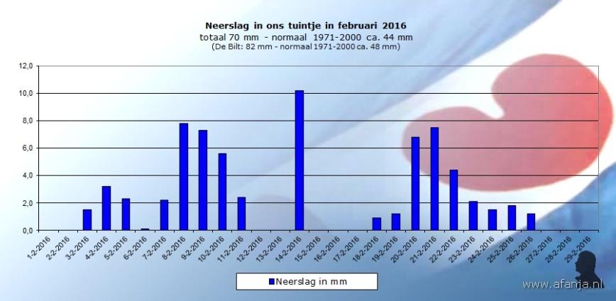 160330-neerslag-februari
