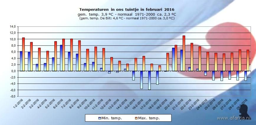 160330-temp-februari