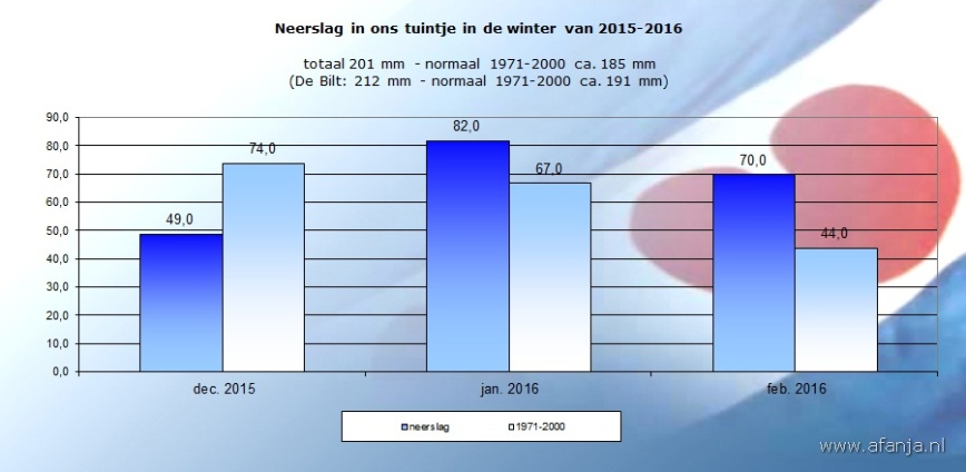 160331-neerslag-winter-2015-2016