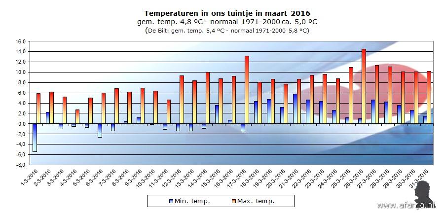 160503-temp-maart