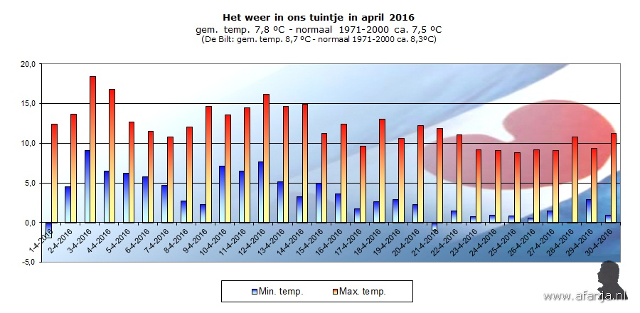 160523-temp-april