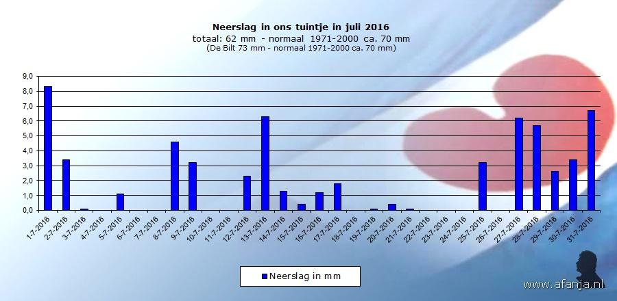 160813-neerslag-juli
