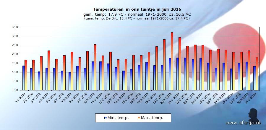 160813-temp-juli