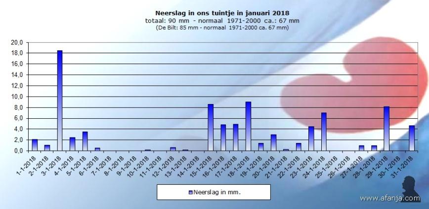 180203-neerslag-januari