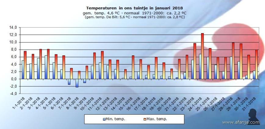 180203-temp-januari