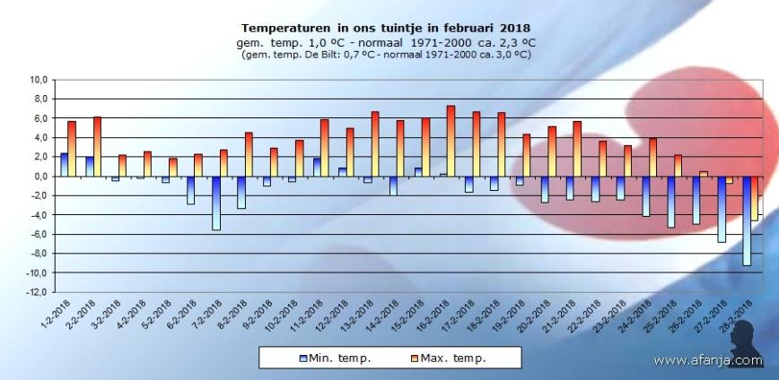 180310-temp-februari