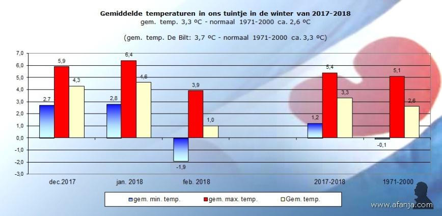 180315-temp-winter2017-2018