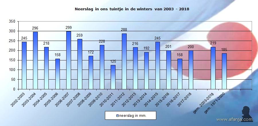 180315-winterneerslag-2003-2018