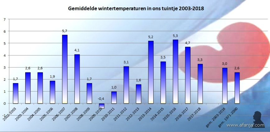 180315-wintertemp-2003-2018
