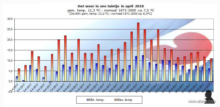 180501-temp-april