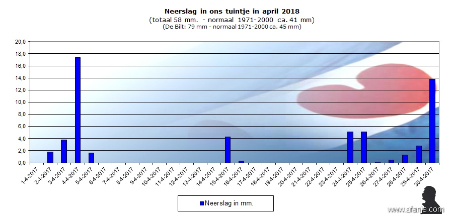 180502-neerslag-april